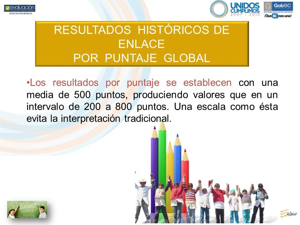 RESULTADOS HISTÓRICOS DE ENLACE POR PUNTAJE GLOBAL Los resultados por puntaje se establecen con una media de 500 puntos, produciendo valores que en un