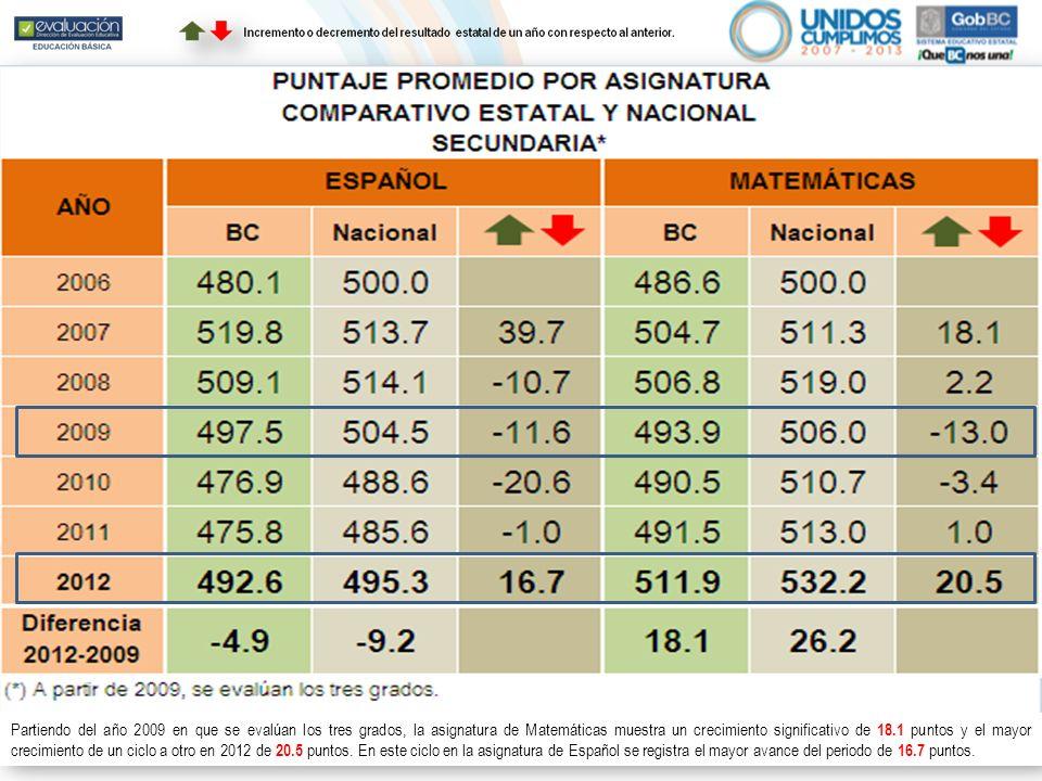 Partiendo del año 2009 en que se evalúan los tres grados, la asignatura de Matemáticas muestra un crecimiento significativo de 18.1 puntos y el mayor