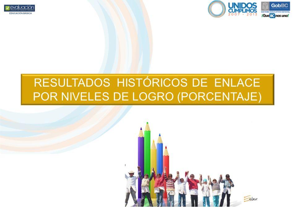 RESULTADOS HISTÓRICOS DE ENLACE POR NIVELES DE LOGRO (PORCENTAJE)