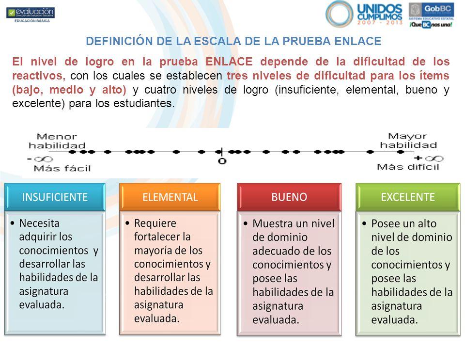 En Secundaria el avance histórico en la asignatura de Español alcanza una disminución del 8.6% de estudiantes ubicados en los niveles de logro Insuficiente y Elemental.