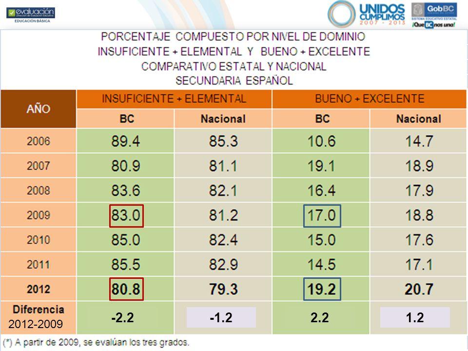 En Secundaria el avance histórico en la asignatura de Español alcanza una disminución del 8.6% de estudiantes ubicados en los niveles de logro Insufic