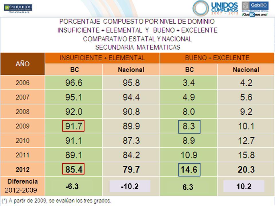 En Matemáticas, en el histórico la disminución del porcentaje de estudiantes en los niveles Insuficiente y Elemental alcanza el 11.3%. 2012-2009 -6.3