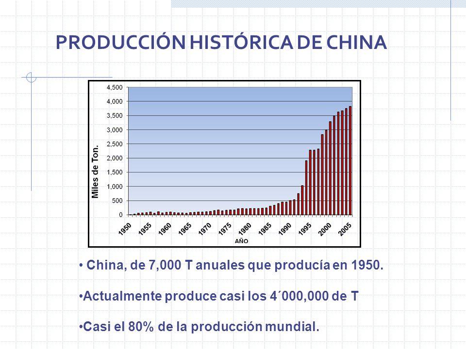 China, de 7,000 T anuales que producía en 1950. Actualmente produce casi los 4´000,000 de T Casi el 80% de la producción mundial. PRODUCCIÓN HISTÓRICA
