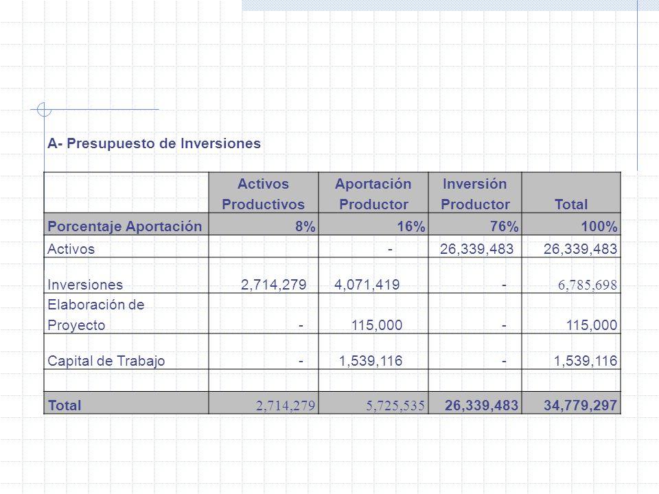 A- Presupuesto de Inversiones ActivosAportaciónInversión ProductivosProductor Total Porcentaje Aportación8%16%76%100% Activos - 26,339,483 Inversiones