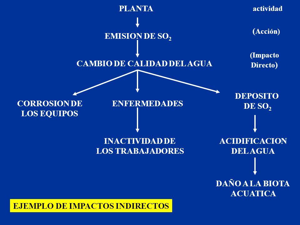 PLANTA EMISION DE SO 2 CAMBIO DE CALIDAD DEL AGUA ENFERMEDADES DEPOSITO DE SO 2 ACIDIFICACION DEL AGUA DAÑO A LA BIOTA ACUATICA CORROSION DE LOS EQUIP