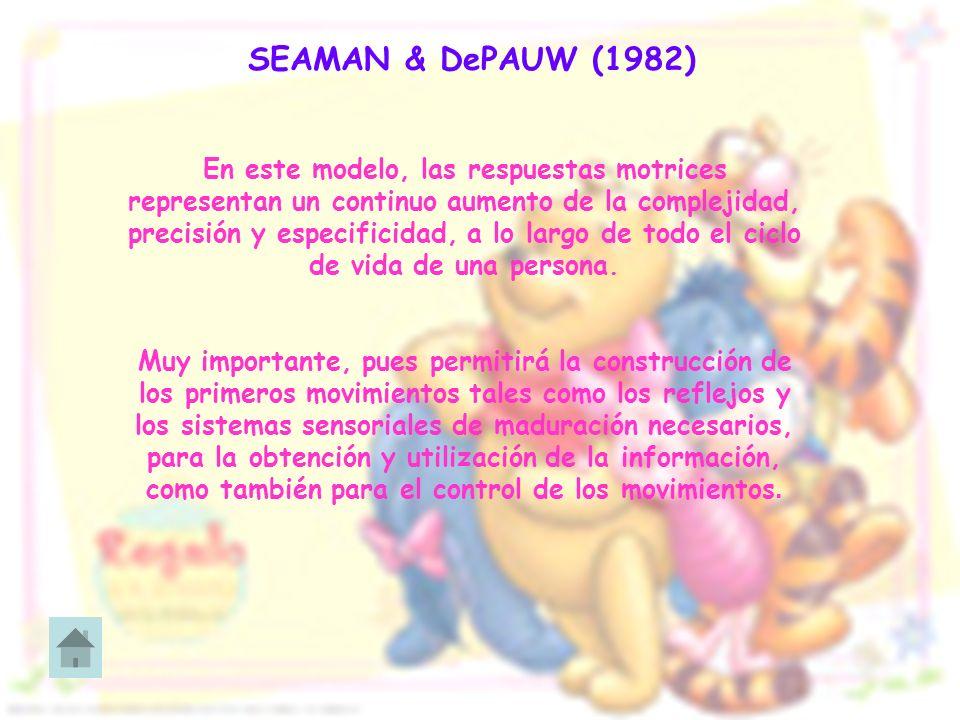 SEAMAN & DePAUW (1982) En este modelo, las respuestas motrices representan un continuo aumento de la complejidad, precisión y especificidad, a lo larg