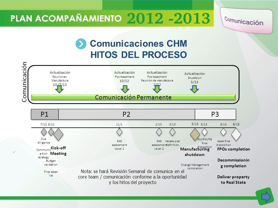 Comunicaciones CHM HITOS DEL PROCESO Actualización Reuniones Manufactura 10 /7/12 Actualización Pos Assesment 10/12 Actualización Pos Assesment Reunió