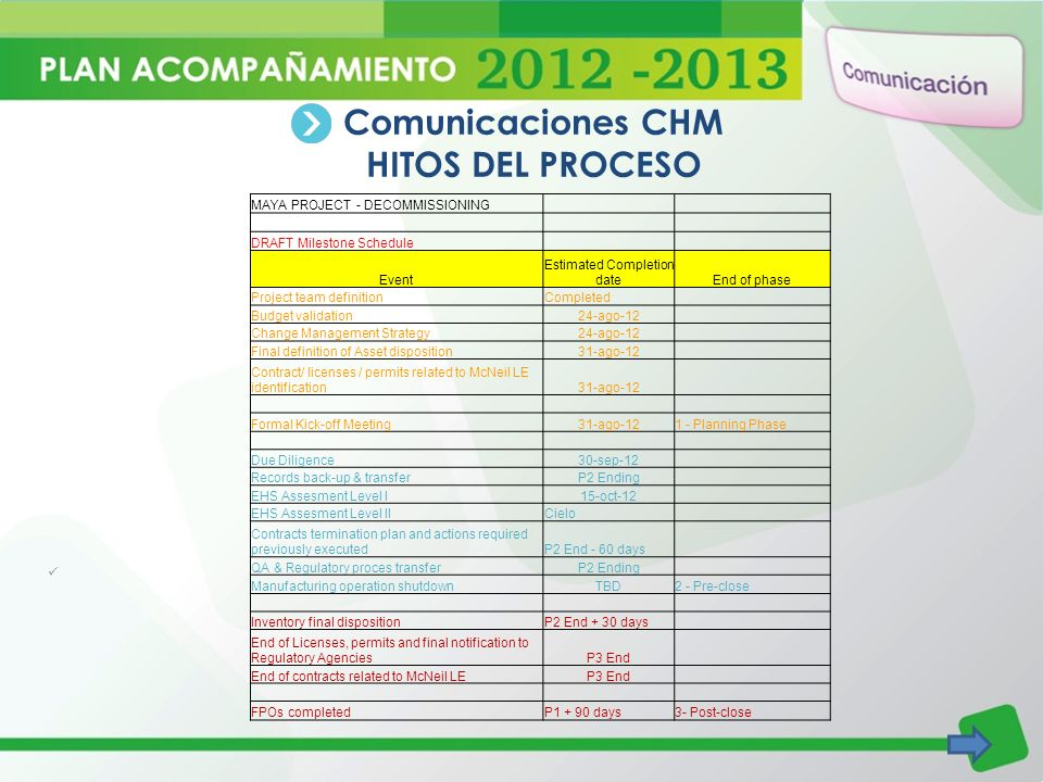 Comunicaciones CHM HITOS DEL PROCESO MAYA PROJECT - DECOMMISSIONING DRAFT Milestone Schedule Event Estimated Completion dateEnd of phase Project team