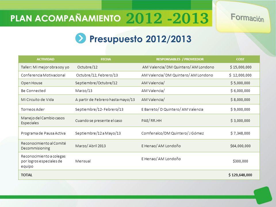 Presupuesto 2012/2013 ACTIVIDADFECHARESPONSABLES / PROVEEDORCOST Taller: Mi mejor obra soy yo Octubre/12 AM Valencia/ DM Quintero/ AM Londono $ 15,000