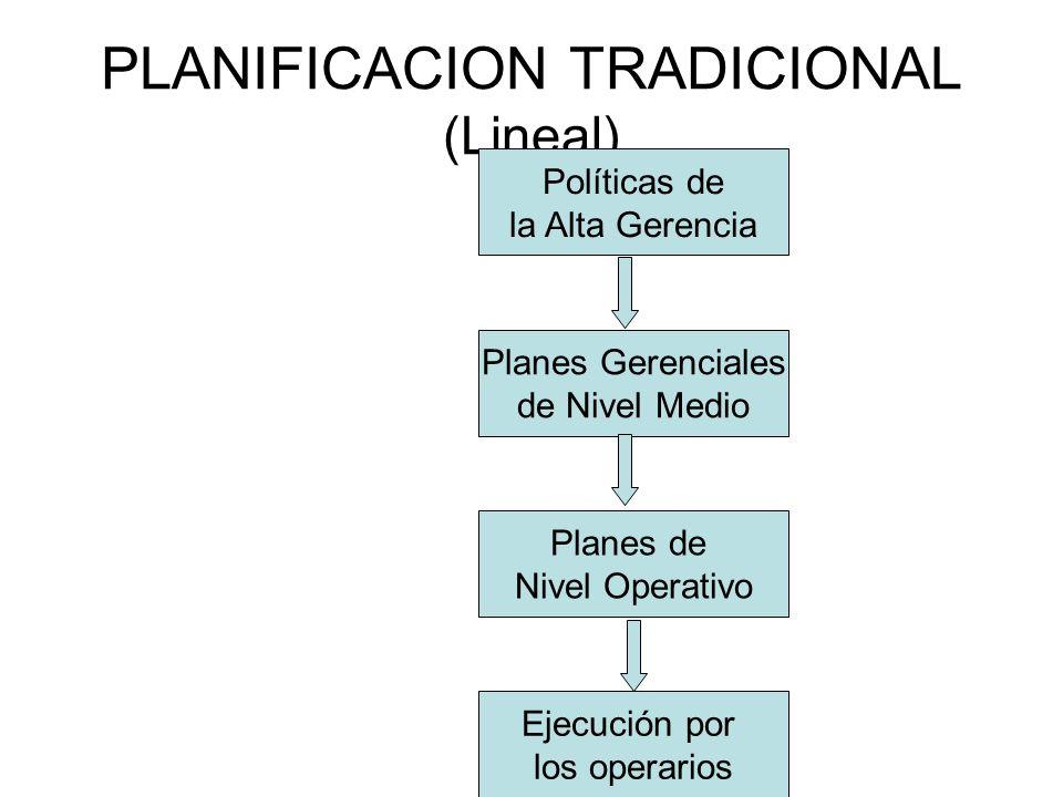 PLANIFICACION TRADICIONAL (Lineal) Políticas de la Alta Gerencia Planes Gerenciales de Nivel Medio Planes de Nivel Operativo Ejecución por los operari