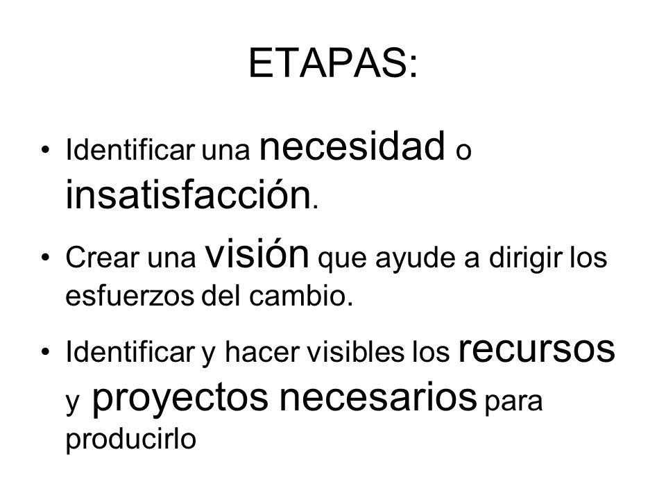 ETAPAS: Identificar una necesidad o insatisfacción. Crear una visión que ayude a dirigir los esfuerzos del cambio. Identificar y hacer visibles los re