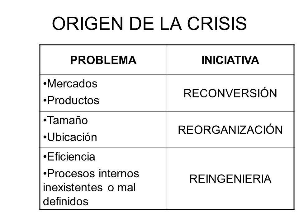 ORIGEN DE LA CRISIS PROBLEMAINICIATIVA Mercados Productos RECONVERSIÓN Tamaño Ubicación REORGANIZACIÓN Eficiencia Procesos internos inexistentes o mal