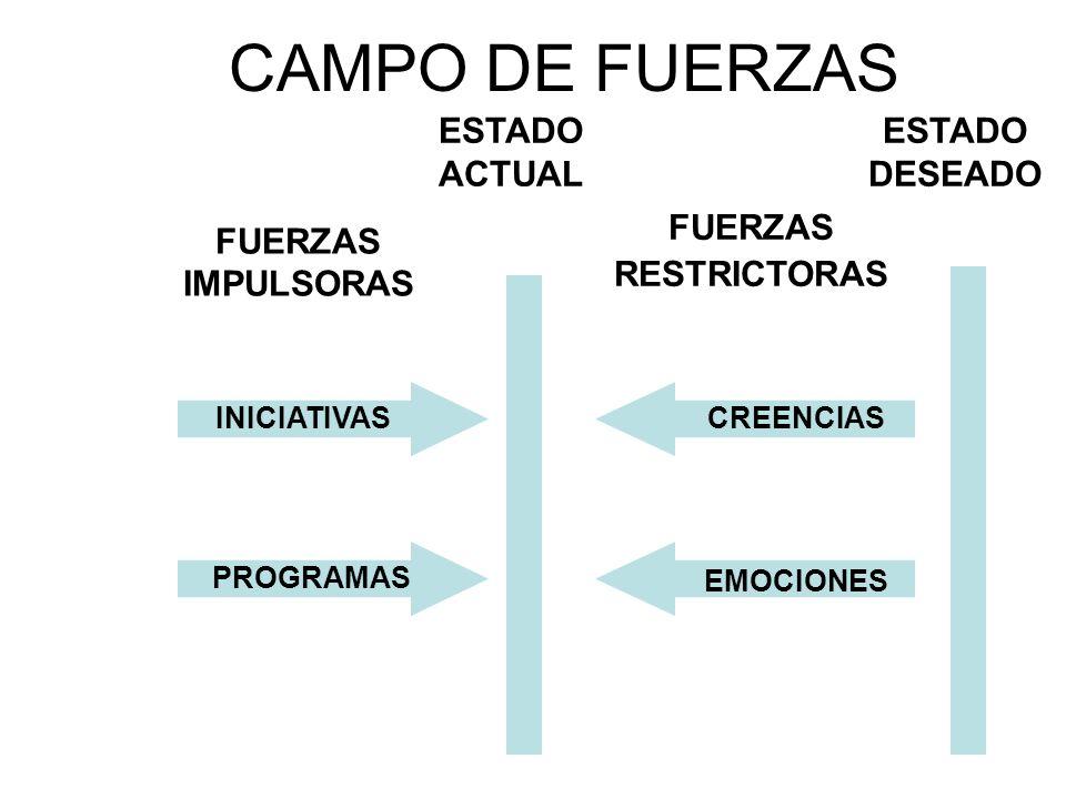 CAMPO DE FUERZAS REINGENIERIA EQUIPOS / COMITÉSREORGANIZACIÓNTECNOLOGÍABAJA CONFIANZA BAJO FACULTAMIENTO COMUNICACIÓN POBRE ORIENTACION AL CP ESTADO ACTUAL ESTADO DESEADO FUERZAS RESTRICTORAS FUERZAS IMPULSORAS