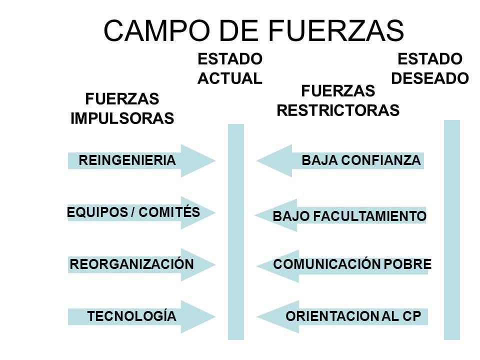 CAMPO DE FUERZAS VISIBLECONSCIENTEMEDIBLEAPROPIABLEINVISIBLE INCONSCIENTE DIFUSA DISTRIBUIDA ESTADO ACTUAL ESTADO DESEADO FUERZAS RESTRICTORAS FUERZAS IMPULSORAS