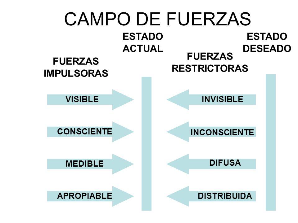 CAMPO DE FUERZAS VISIBLECONSCIENTEMEDIBLEAPROPIABLEINVISIBLE INCONSCIENTE DIFUSA DISTRIBUIDA ESTADO ACTUAL ESTADO DESEADO FUERZAS RESTRICTORAS FUERZAS