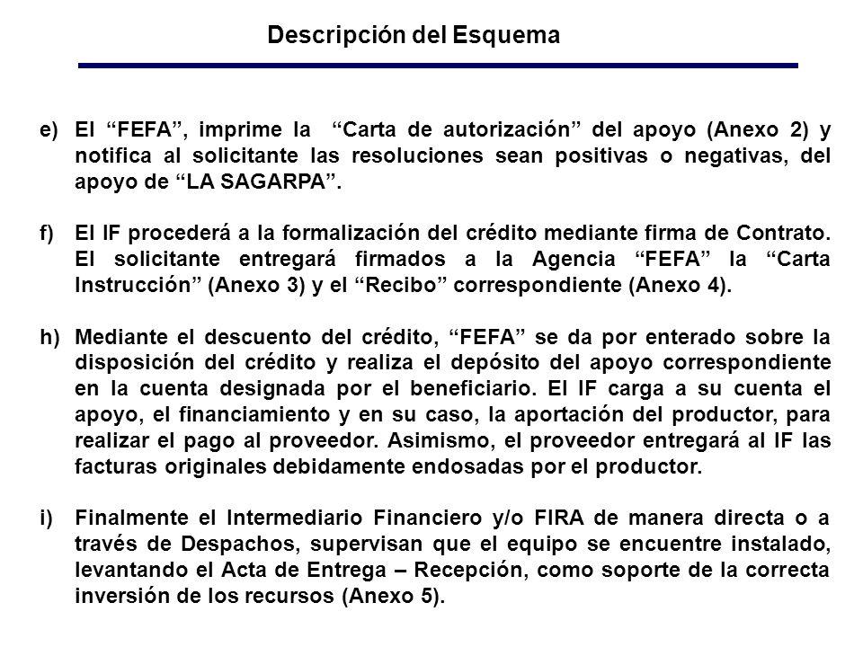 Descripción del Esquema e)El FEFA, imprime la Carta de autorización del apoyo (Anexo 2) y notifica al solicitante las resoluciones sean positivas o negativas, del apoyo de LA SAGARPA.