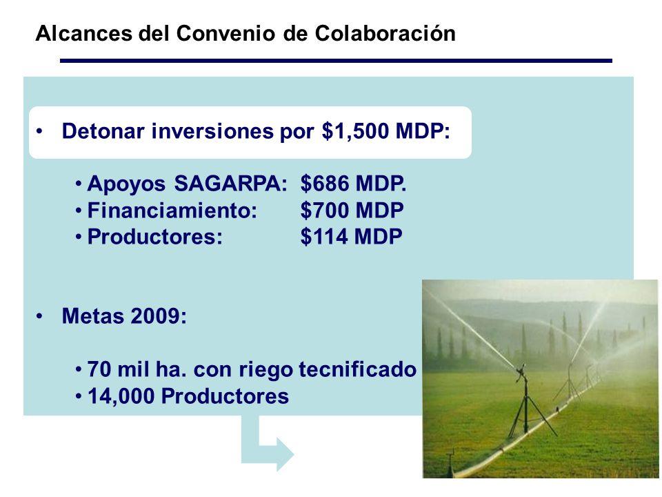 Alcances del Convenio de Colaboración Detonar inversiones por $1,500 MDP: Apoyos SAGARPA:$686 MDP.