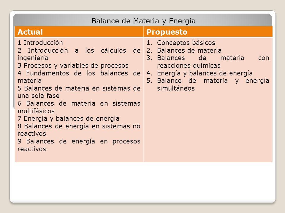 ActualPropuesto 1 Introducción 2 Introducción a los cálculos de ingeniería 3 Procesos y variables de procesos 4 Fundamentos de los balances de materia 5 Balances de materia en sistemas de una sola fase 6 Balances de materia en sistemas multifásicos 7 Energía y balances de energía 8 Balances de energía en sistemas no reactivos 9 Balances de energía en procesos reactivos 1.Conceptos básicos 2.Balances de materia 3.Balances de materia con reacciones químicas 4.Energía y balances de energía 5.Balance de materia y energía simultáneos Balance de Materia y Energía