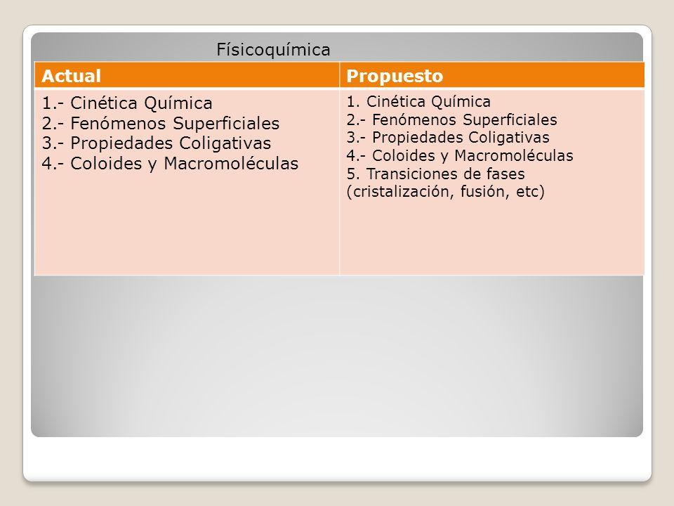 ActualPropuesto 1.- Cinética Química 2.- Fenómenos Superficiales 3.- Propiedades Coligativas 4.- Coloides y Macromoléculas 1.