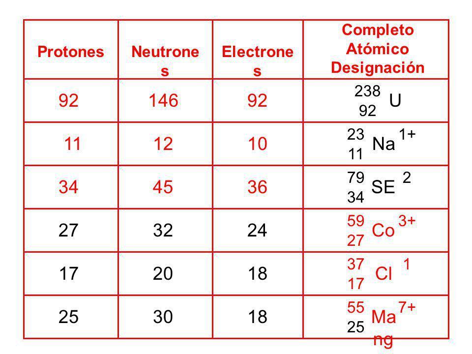 Protones Completo Atómico Designación 92 Neutrone s Electrone s 34 11 146 45 12 92 36 10 59 27 3+ Co 37 17 1 Cl 557+ Ma ng an es o 25 238 92 U 23 11 1