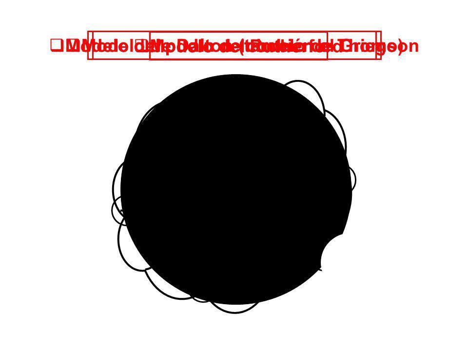 - - - - - - N Modelo del Rutherford Modelo del pudín de ciruelo de Thomson Modelo de Dalton (también el Griego) - + + + + + + + + + + + - - - - - - -