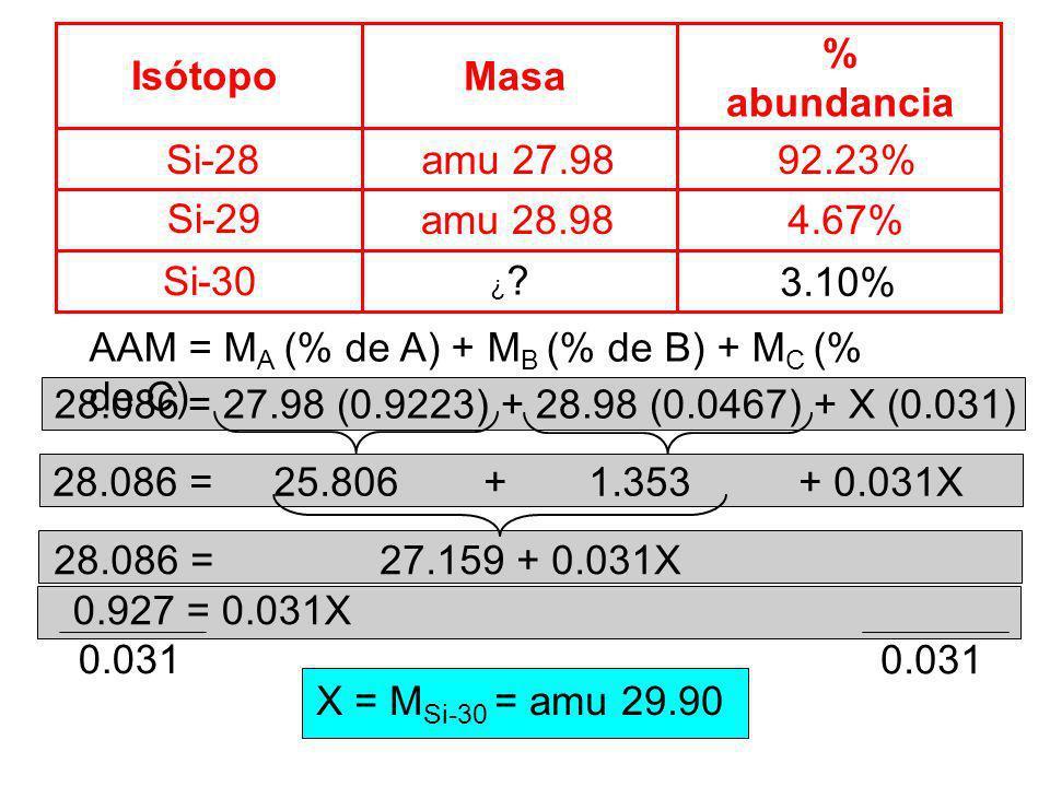 Isótopo Si-28 % abundancia amu 27.9892.23% Masa Si-29 Si-30 amu 28.984.67% AAM = M A (% de A) + M B (% de B) + M C (% de C) 3.10% ¿?¿? = 27.98 (0.9223