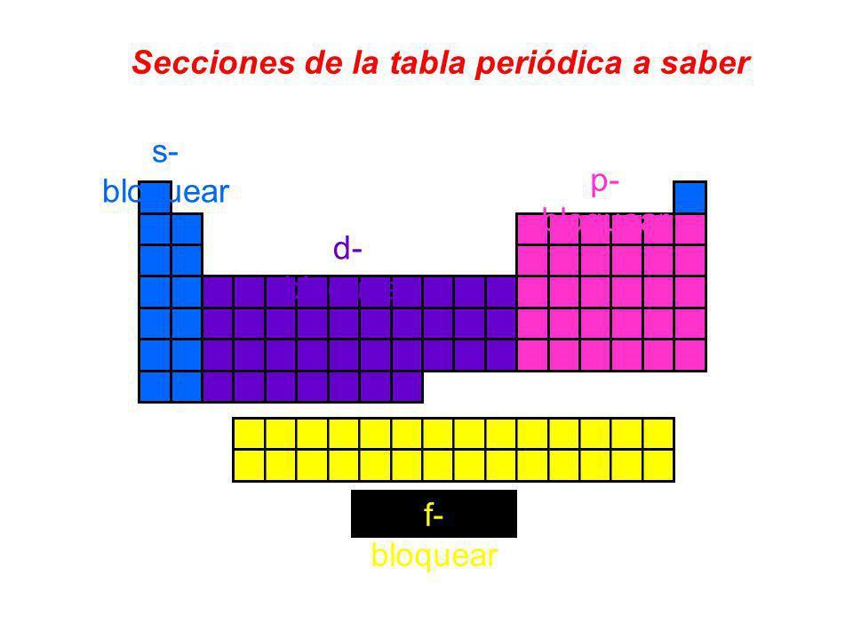 Secciones de la tabla periódica a saber f- bloquear s- bloquear d- bloquear p- bloquear