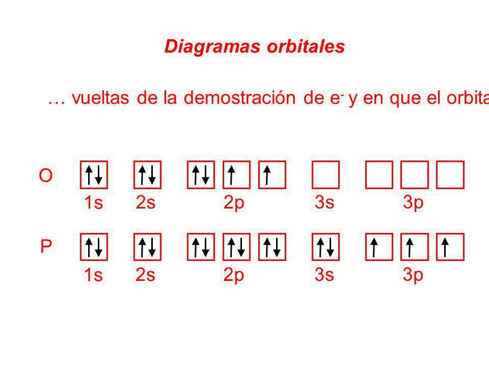 O Diagramas orbitales … vueltas de la demostración de e - y en que el orbitario cada uno está 1s 2s 2p3s 3p 1s 2s 2p3s 3p P