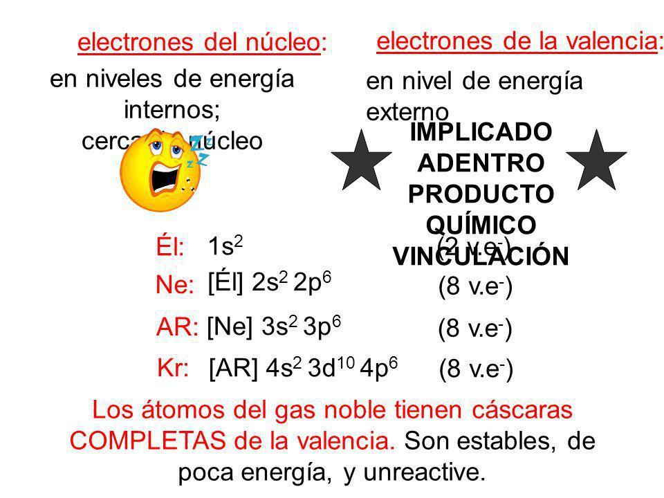 IMPLICADO ADENTRO PRODUCTO QUÍMICO VINCULACIÓN electrones del núcleo: electrones de la valencia: en niveles de energía internos; cerca de núcleo en ni