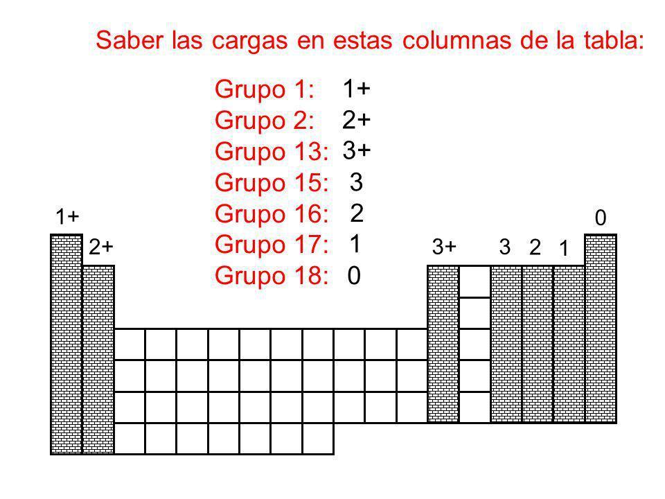 1+ Saber las cargas en estas columnas de la tabla: Grupo 1: Grupo 2: Grupo 13: Grupo 15: Grupo 16: Grupo 17: Grupo 18: 2+ 3+ 3 2 1 0 1+ 2+ 3+ 3 2 1 0