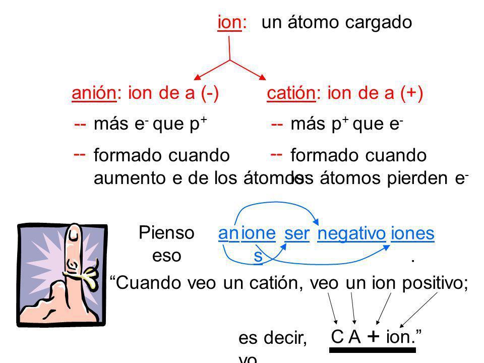Cuando veo un catión, veo un ion positivo; ion: anión: ion de a (-) catión: ion de a (+) -- un átomo cargado más e - que p + formado cuando aumento e