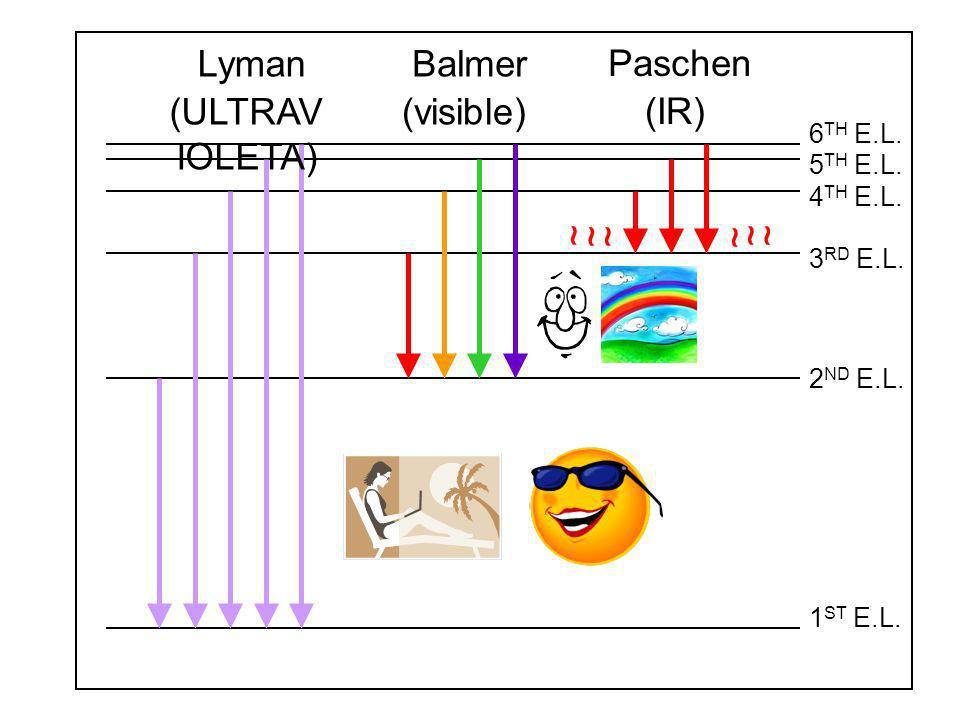 1 ST E.L. 2 ND E.L. 3 RD E.L. 4 TH E.L. 5 TH E.L. 6 TH E.L. Lyman (ULTRAV IOLETA) Paschen (IR) Balmer (visible) ~ ~~~ ~~