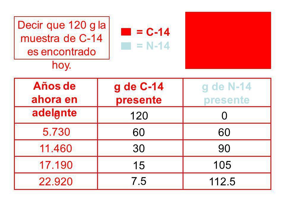 Años de ahora en adelante 0 g de N-14 presente 5.730 11.460 120 60 30 15 7.5 0 Decir que 120 g la muestra de C-14 es encontrado hoy. g de C-14 present