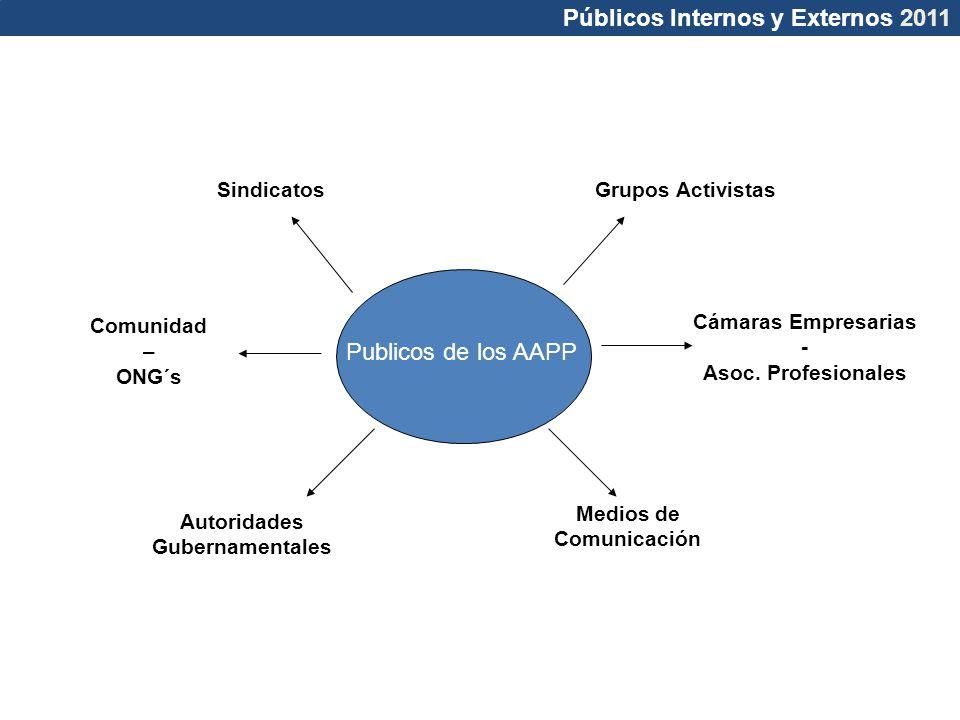 Públicos Internos y Externos 2011 Publicos de los AAPP SindicatosGrupos Activistas Autoridades Gubernamentales Medios de Comunicación Comunidad – ONG´s Cámaras Empresarias - Asoc.