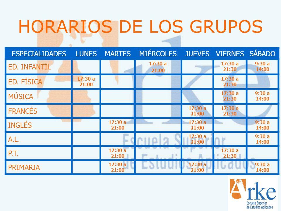 HORARIOS DE LOS GRUPOS ESPECIALIDADESLUNESMARTESMIÉRCOLESJUEVESVIERNESSÁBADO ED. INFANTIL 17:30 a 21:00 17:30 a 21:30 9:30 a 14:00 ED. FÍSICA 17:30 a