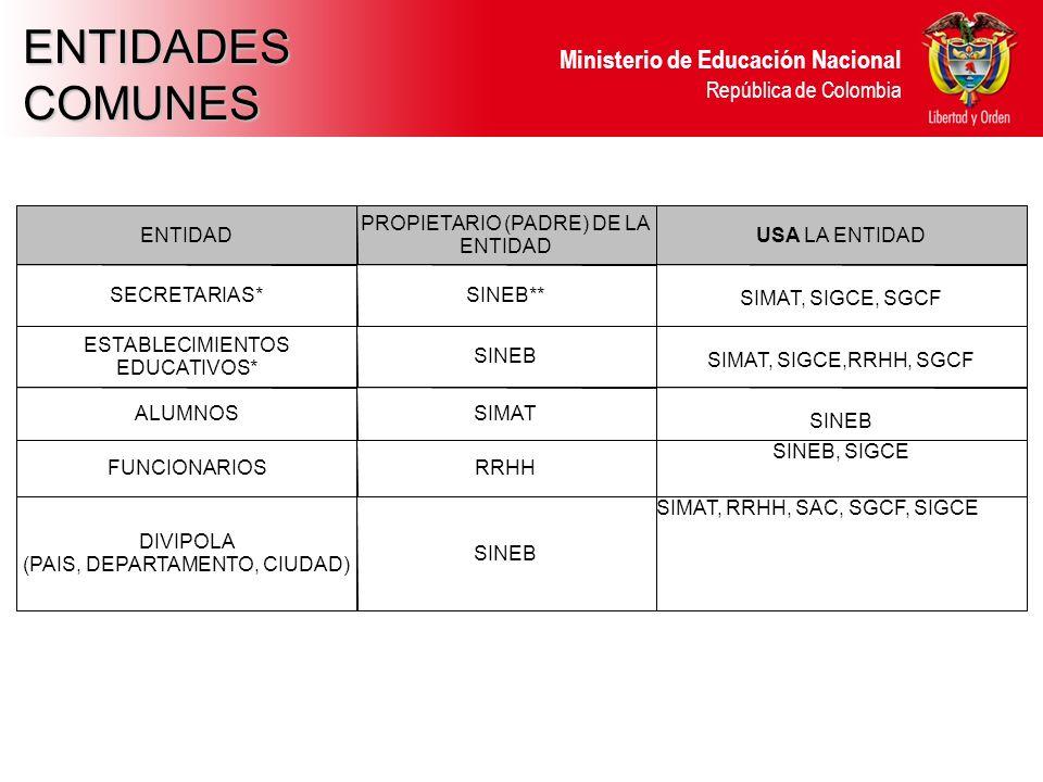 Ministerio de Educación Nacional República de Colombia ENTIDADESCOMUNES