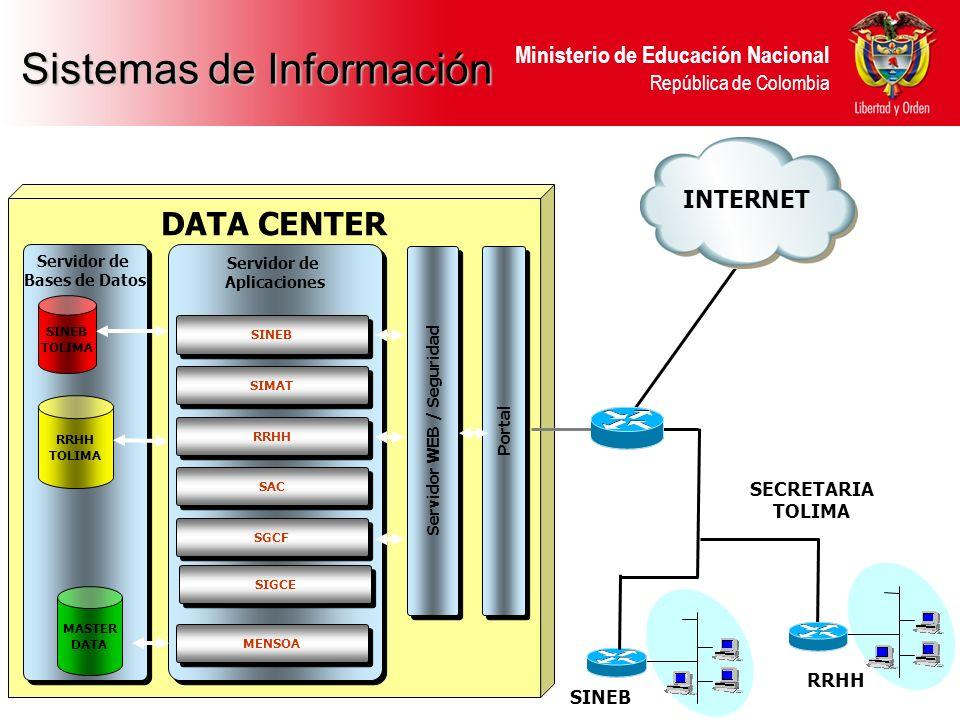 DATA CENTER Portal Servidor WEB / Seguridad Servidor de Aplicaciones Servidor de Aplicaciones SINEB Servidor de Bases de Datos Servidor de Bases de Da