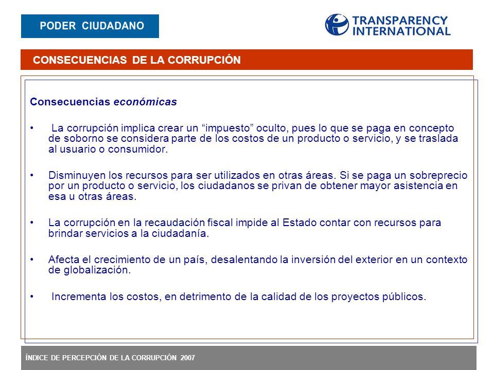 ÍNDICE DE PERCEPCIÓN DE LA CORRUPCIÓN 2007 Consecuencias económicas La corrupción implica crear un impuesto oculto, pues lo que se paga en concepto de