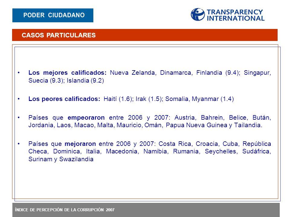 ÍNDICE DE PERCEPCIÓN DE LA CORRUPCIÓN 2007 Los mejores calificados: Nueva Zelanda, Dinamarca, Finlandia (9.4); Singapur, Suecia (9.3); Islandia (9.2)