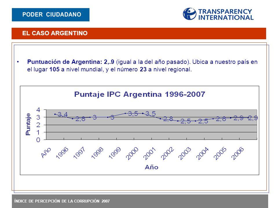 ÍNDICE DE PERCEPCIÓN DE LA CORRUPCIÓN 2007 Puntuación de Argentina: 2,.9 (igual a la del año pasado). Ubica a nuestro país en el lugar 105 a nivel mun