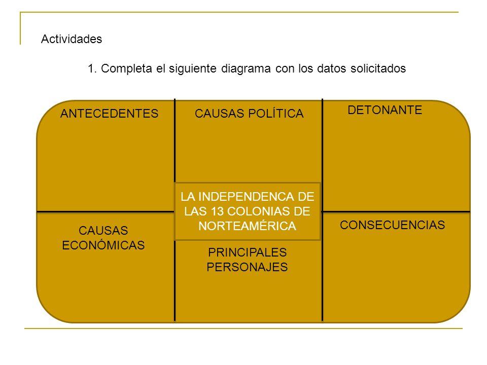 Actividades 1. Completa el siguiente diagrama con los datos solicitados LA INDEPENDENCA DE LAS 13 COLONIAS DE NORTEAMÉRICA ANTECEDENTES CAUSAS ECONÓMI