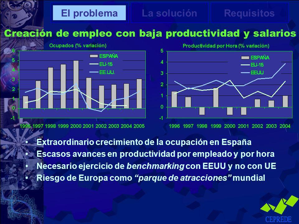 Creación de empleo con baja productividad y salarios Extraordinario crecimiento de la ocupación en España Escasos avances en productividad por emplead