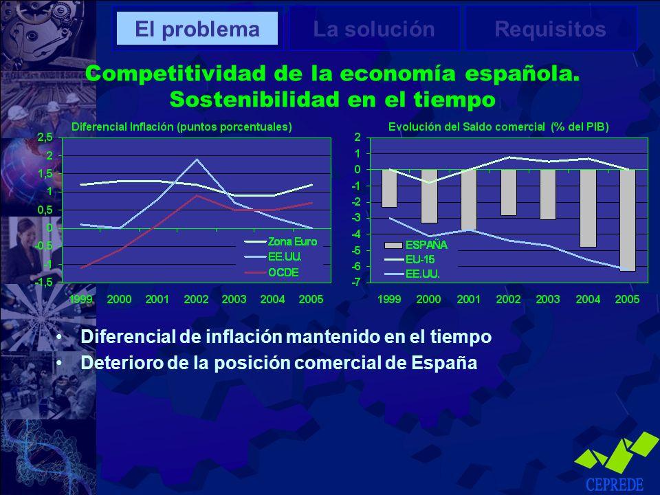 Competitividad de la economía española. Sostenibilidad en el tiempo El problemaLa soluciónRequisitos Diferencial de inflación mantenido en el tiempo D
