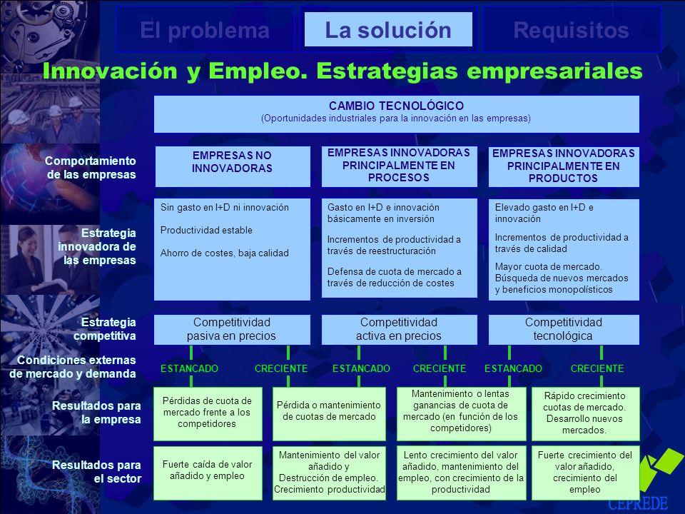 Innovación y Empleo. Estrategias empresariales El problemaLa soluciónRequisitos Comportamiento de las empresas Fuerte caída de valor añadido y empleo