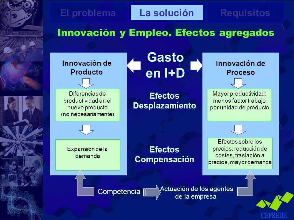 Innovación y Empleo. Efectos agregados El problemaLa soluciónRequisitos Gasto en I+D Innovación de Producto Diferencias de productividad en el nuevo p