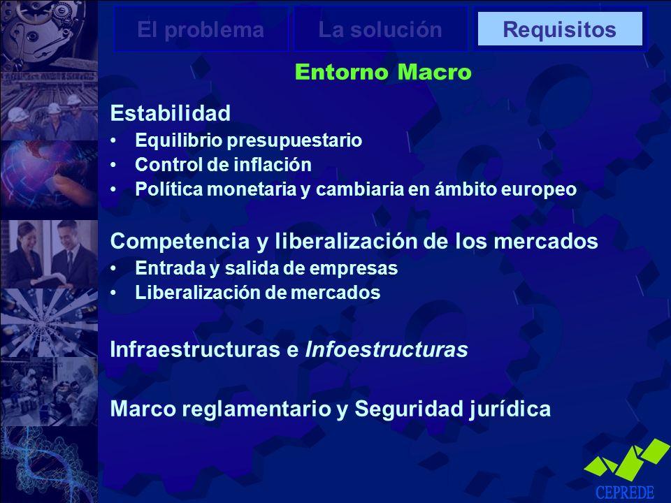 Flexibilidad Laboral La actual legislación laboral española se caracteriza por ser una de las más rígidas Una elevada protección laboral puede frenar e incluso impedir la innovación empresarial Un entorno regulador adecuado fomentaría el desarrollo y la difusión de las innovaciones, permitiendo una rápida adopción del cambio Propuestas: Modificar la actual estructura contractual Adecuar los salarios a la productividad Mejorar la movilidad geográfica y funcional de los trabajadores El problemaLa soluciónRequisitos