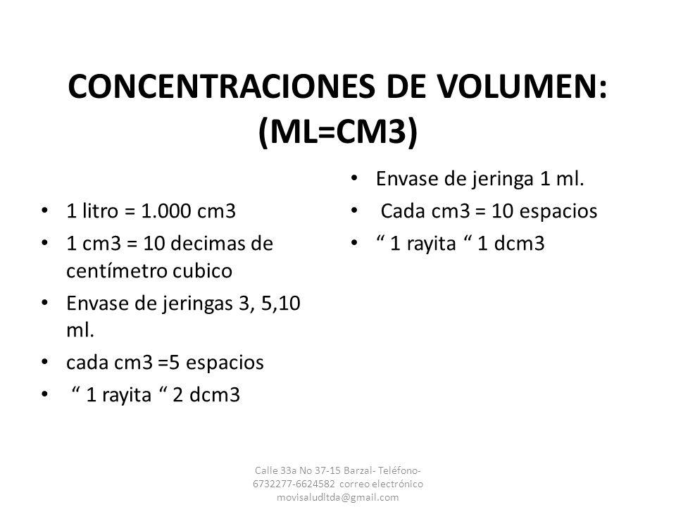 CONCENTRACIONES DE VOLUMEN: (ML=CM3) 1 litro = 1.000 cm3 1 cm3 = 10 decimas de centímetro cubico Envase de jeringas 3, 5,10 ml. cada cm3 =5 espacios 1