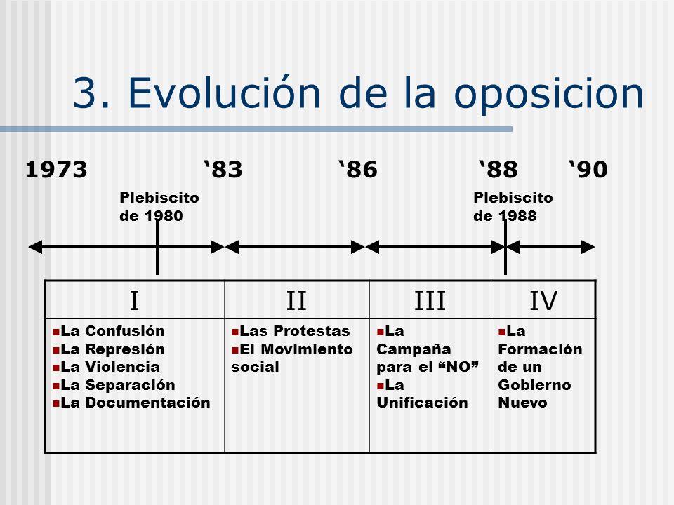 2. Reacciones: Engaños Electorales Plebiscito del 1980: Se diseña para mantener perpetualmente el poder en los manos del Gobierno Militar El gobierno
