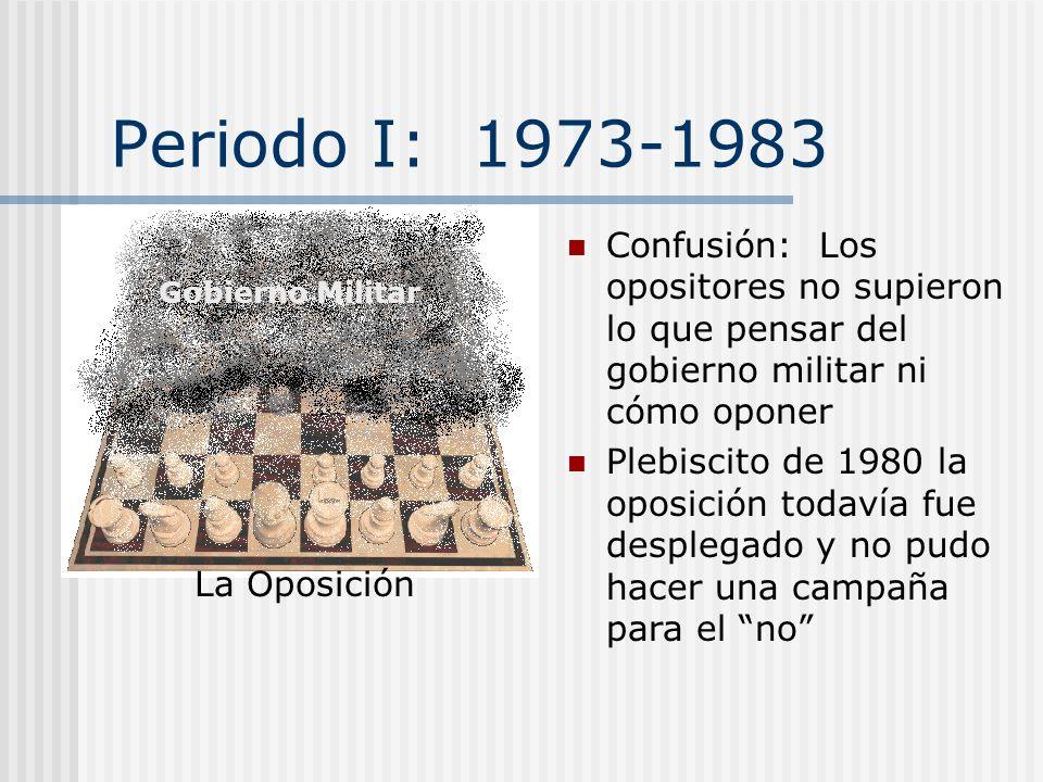 3. Evolución de la oposicion IIIIIIIV La Confusión La Represión La Violencia La Separación La Documentación Las Protestas El Movimiento social La Camp