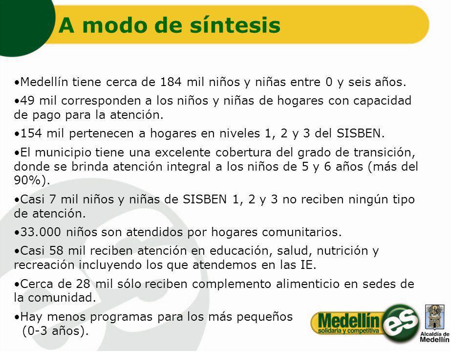 Medellín tiene cerca de 184 mil niños y niñas entre 0 y seis años. 49 mil corresponden a los niños y niñas de hogares con capacidad de pago para la at